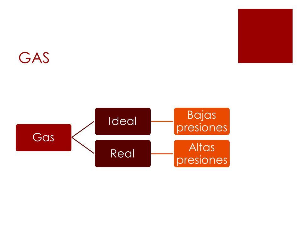 GAS Gas Ideal Bajas presiones Real Altas presiones