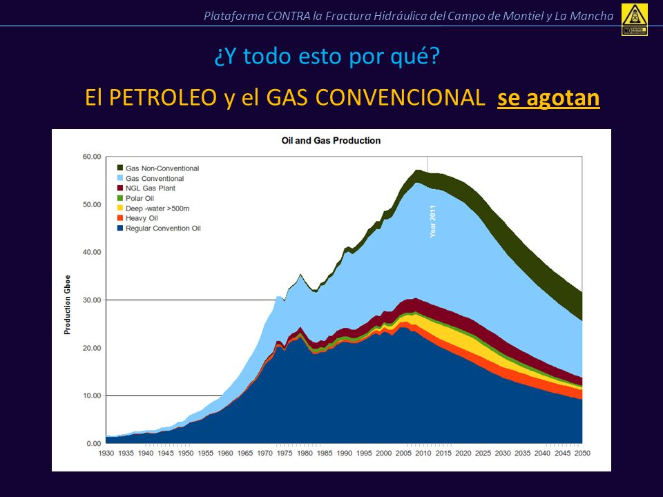 El PETROLEO y el GAS CONVENCIONAL se agotan