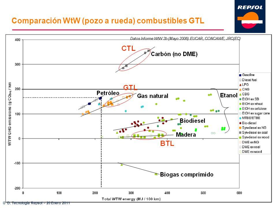 Comparación WtW (pozo a rueda) combustibles GTL