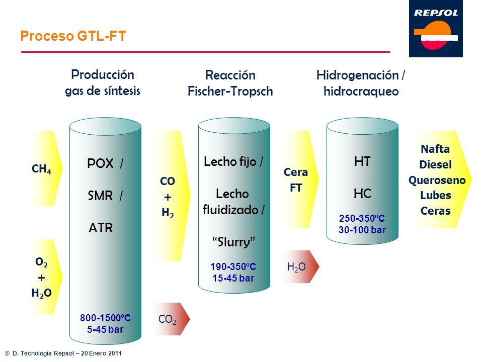 Proceso GTL-FT Producción gas de síntesis Reacción Fischer-Tropsch
