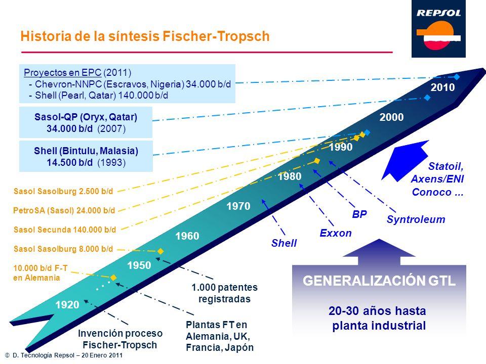Historia de la síntesis Fischer-Tropsch