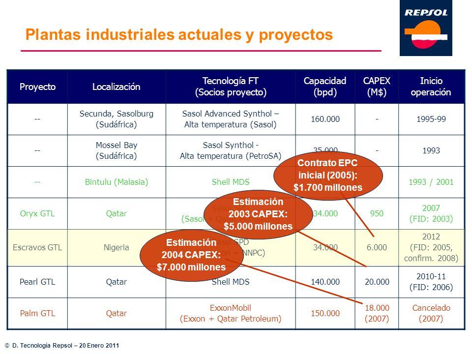 Plantas industriales actuales y proyectos