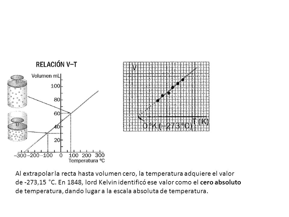 Al extrapolar la recta hasta volumen cero, la temperatura adquiere el valor