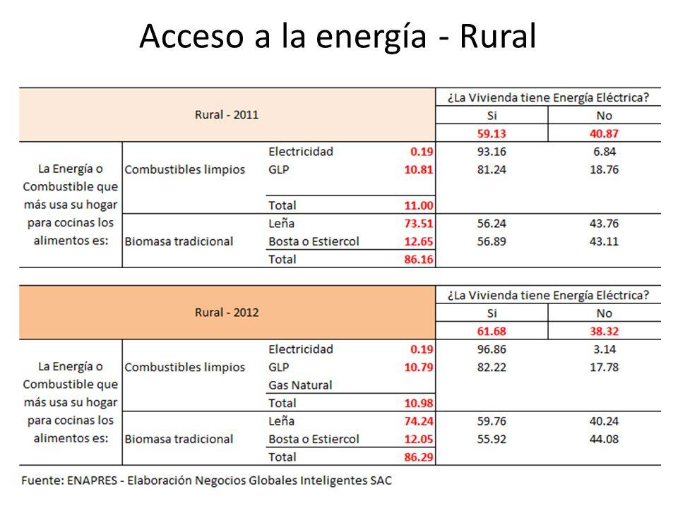Acceso a la energía - Rural