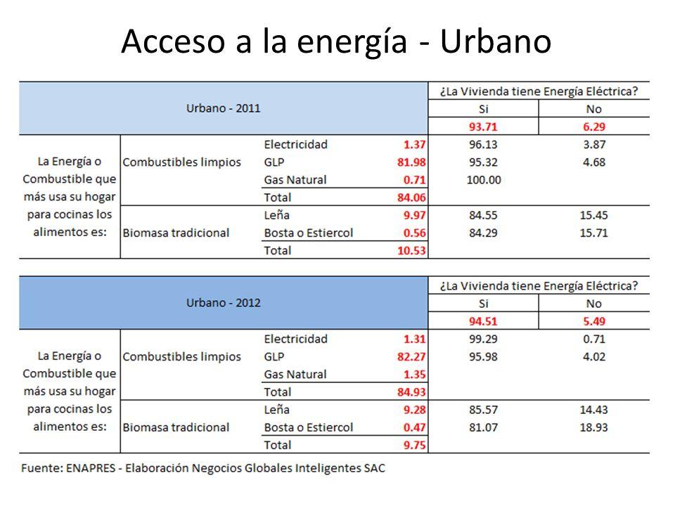 Acceso a la energía - Urbano