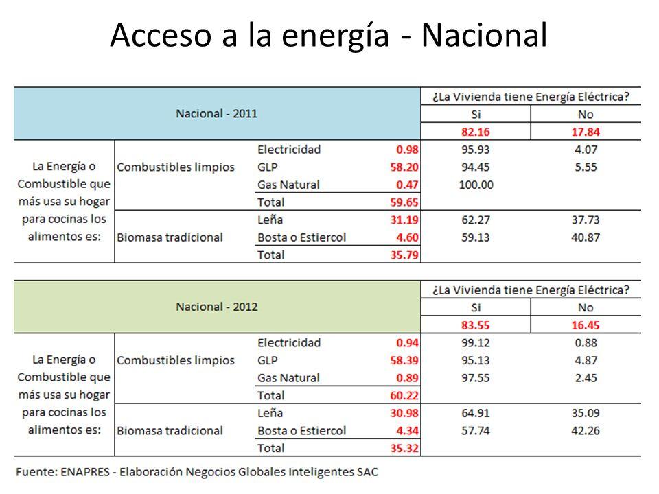 Acceso a la energía - Nacional