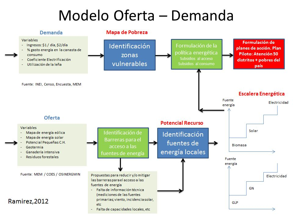 Modelo Oferta – Demanda