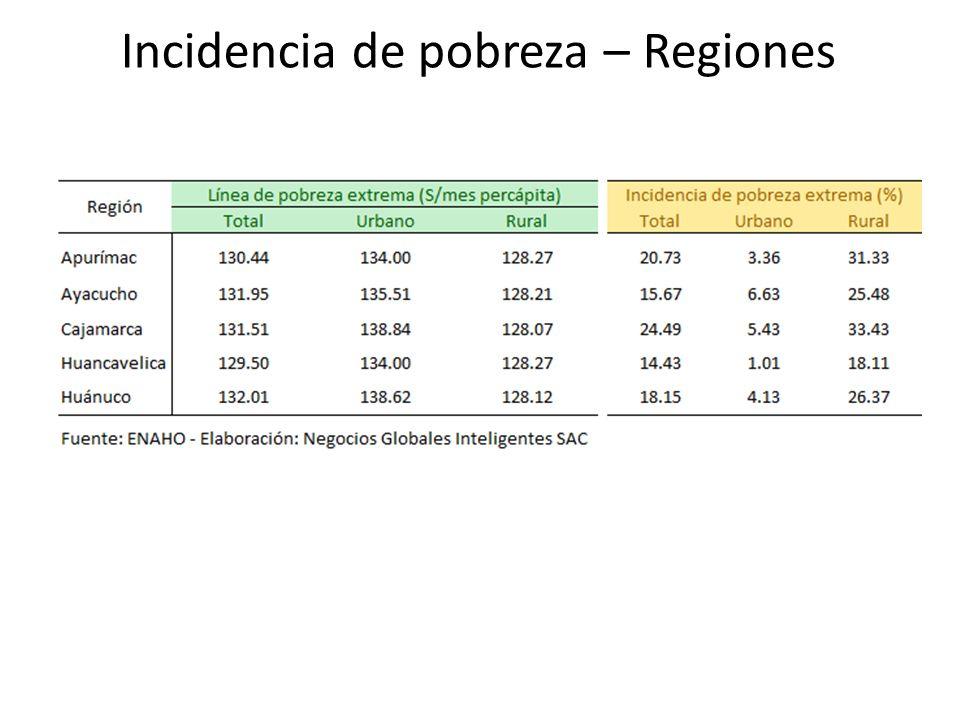 Incidencia de pobreza – Regiones