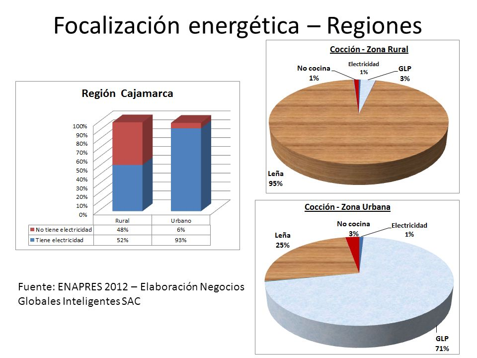 Focalización energética – Regiones