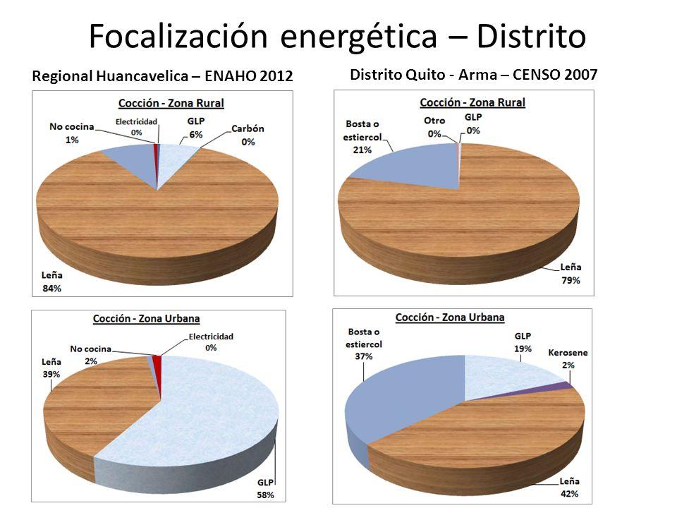 Focalización energética – Distrito