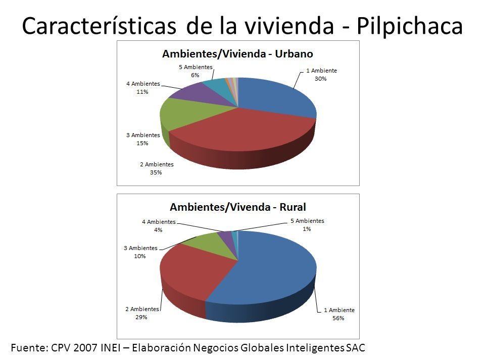 Características de la vivienda - Pilpichaca