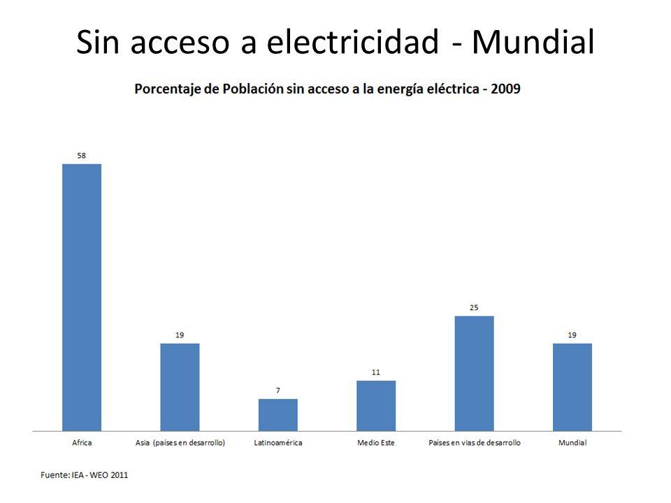 Sin acceso a electricidad - Mundial