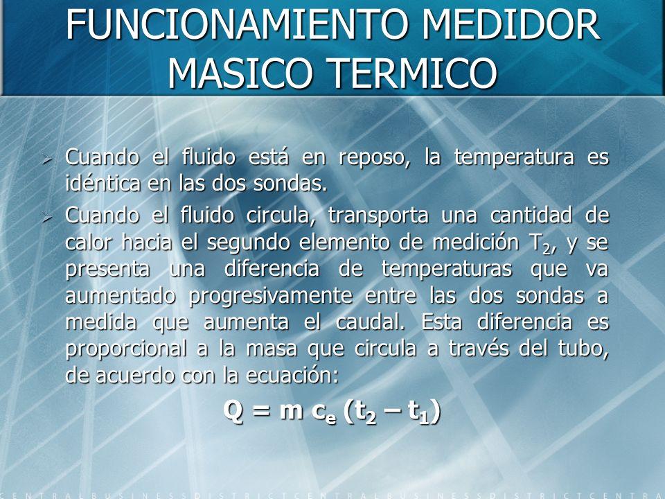 FUNCIONAMIENTO MEDIDOR MASICO TERMICO