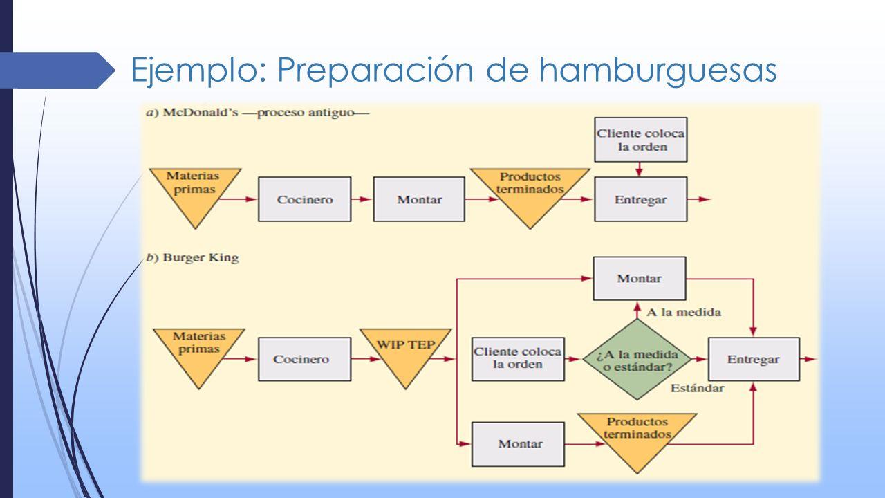 Ejemplo: Preparación de hamburguesas