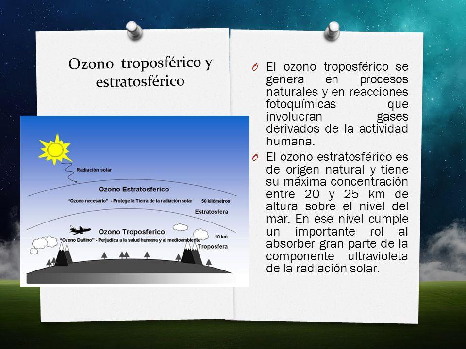 Ozono troposférico y estratosférico