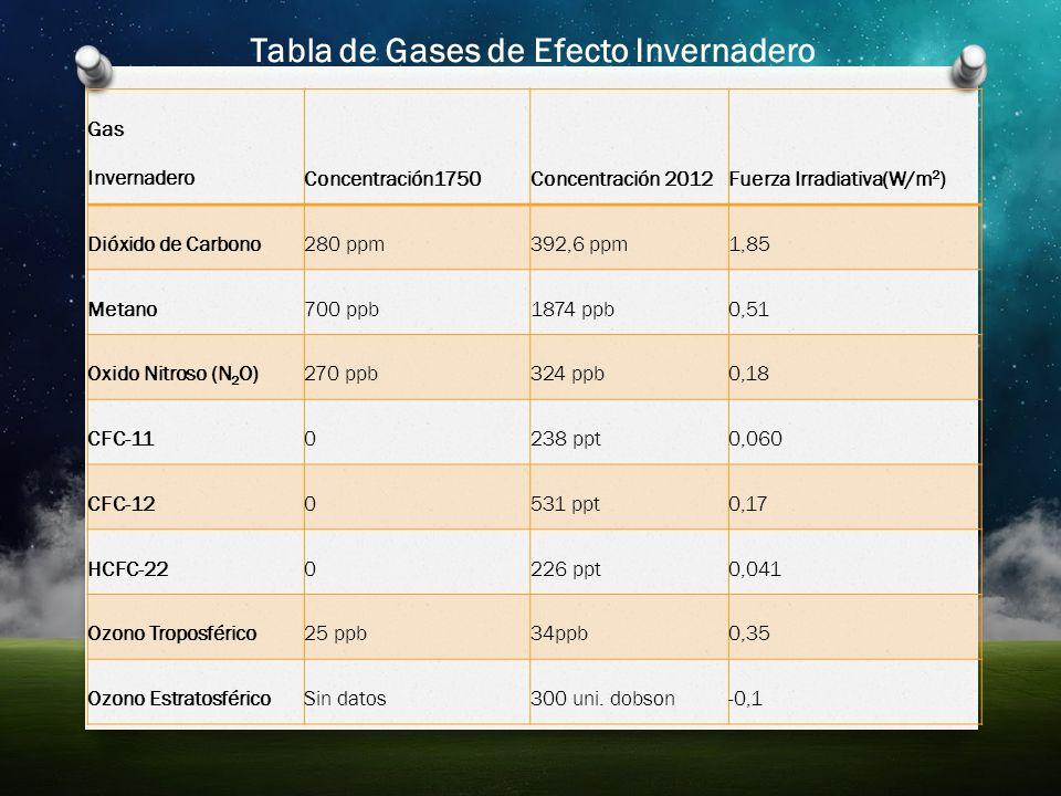 Tabla de Gases de Efecto Invernadero