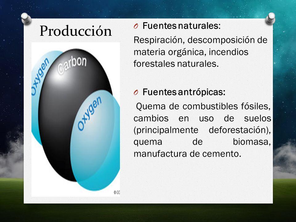 Producción Fuentes naturales: