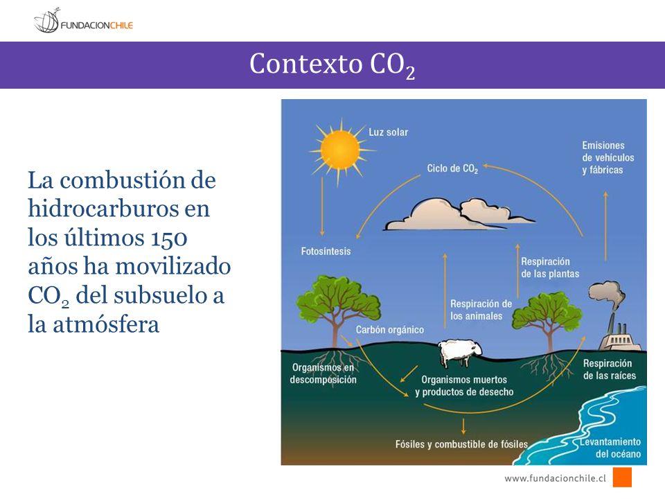 Contexto CO2 La combustión de hidrocarburos en los últimos 150 años ha movilizado CO2 del subsuelo a la atmósfera.