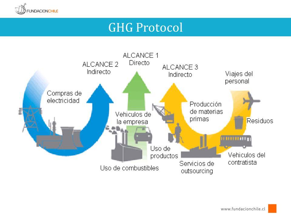 GHG Protocol 7