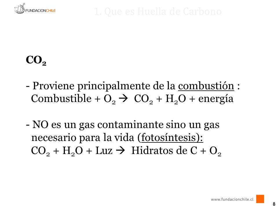 1. Que es Huella de Carbono