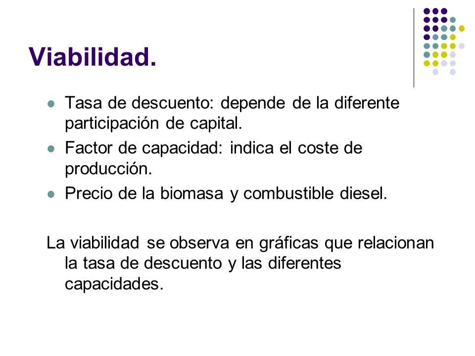 Viabilidad. Tasa de descuento: depende de la diferente participación de capital. Factor de capacidad: indica el coste de producción.