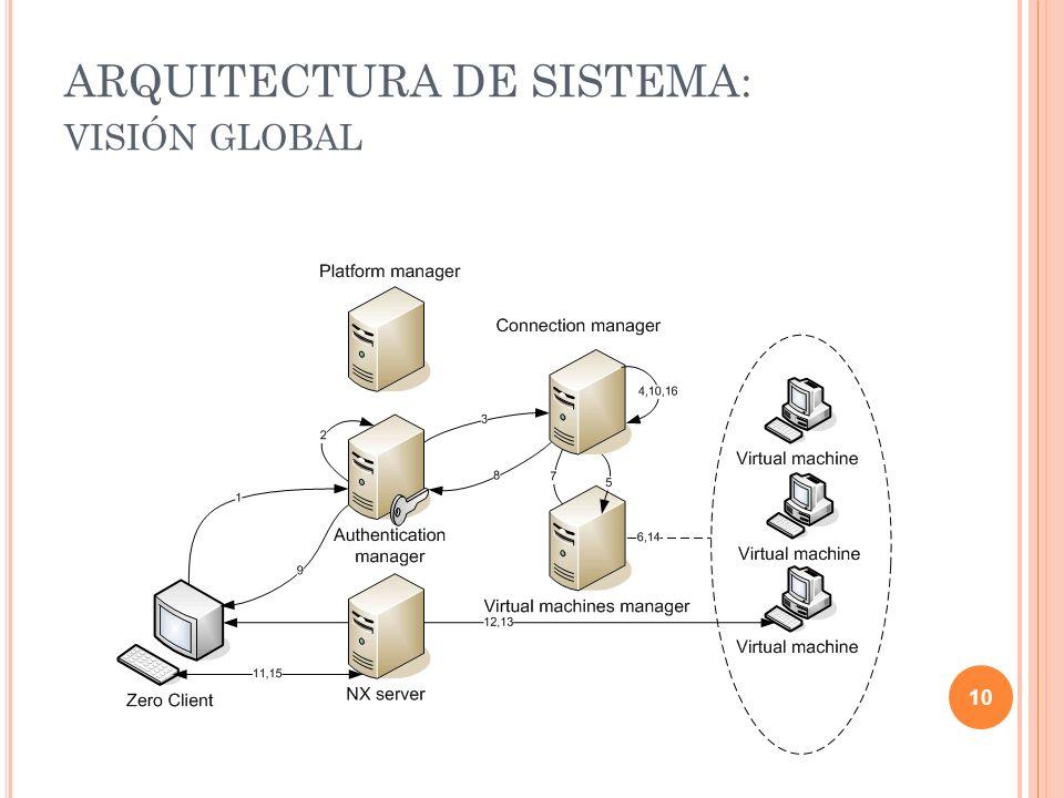 ARQUITECTURA DE SISTEMA: visión global