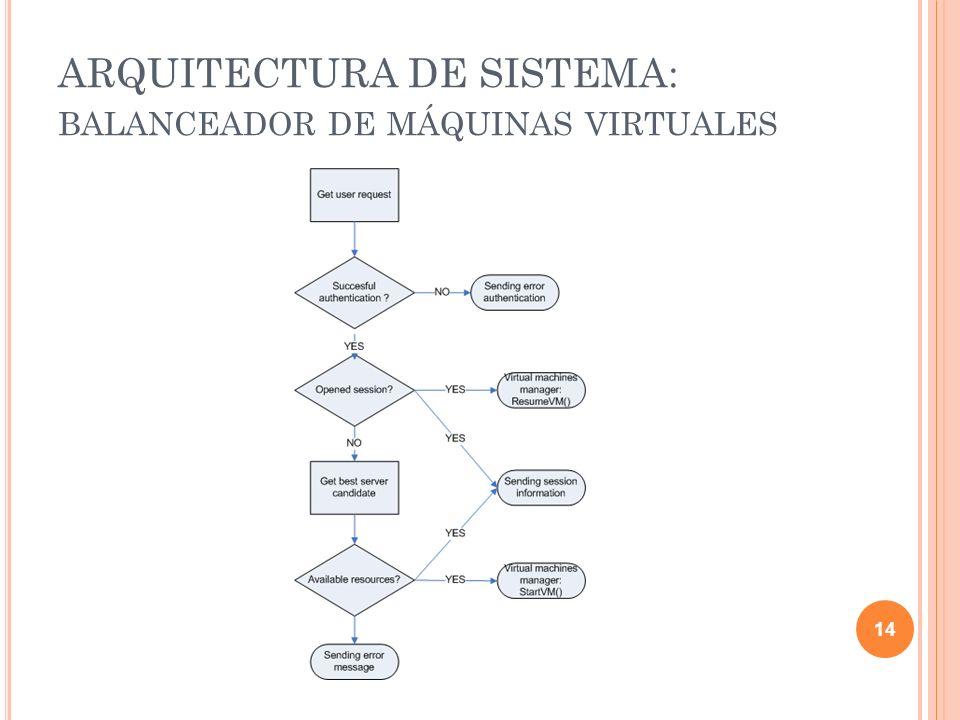 ARQUITECTURA DE SISTEMA: balanceador de máquinas virtuales