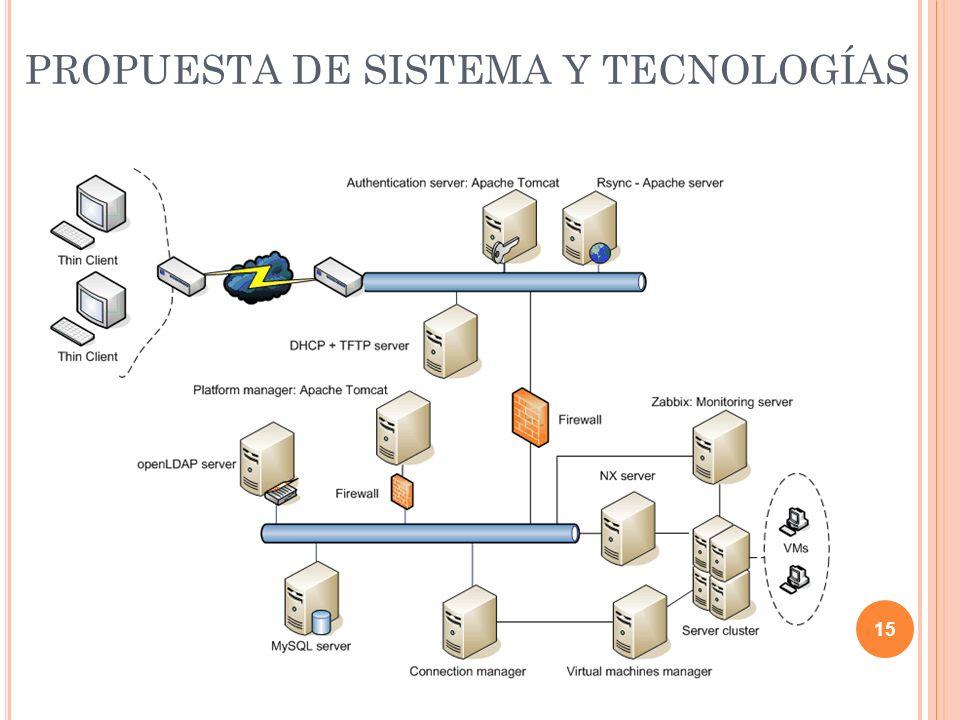 PROPUESTA DE SISTEMA Y TECNOLOGÍAS