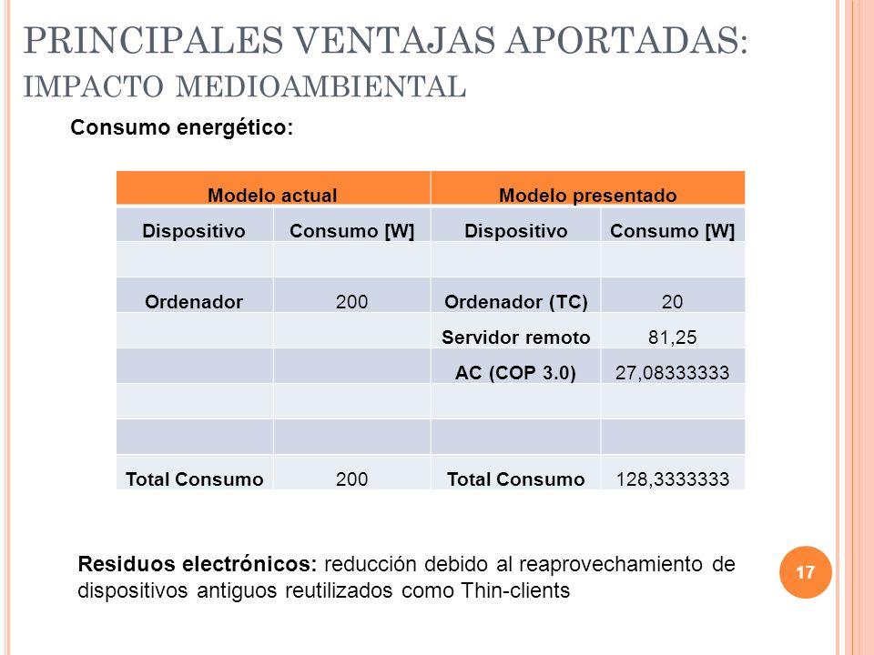 PRINCIPALES VENTAJAS APORTADAS: impacto medioambiental