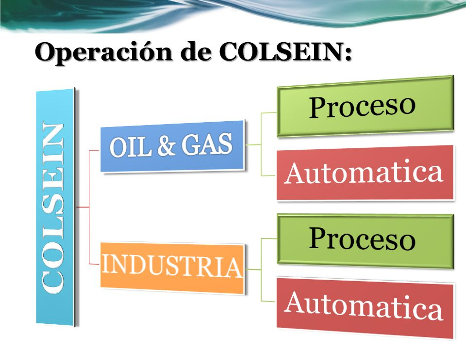 Operación de COLSEIN: COLSEIN OIL & GAS Proceso Automatica INDUSTRIA
