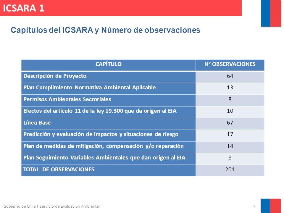 ICSARA 1 Capítulos del ICSARA y Número de observaciones CAPÍTULO
