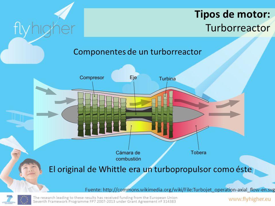Tipos de motor: Turborreactor Componentes de un turborreactor