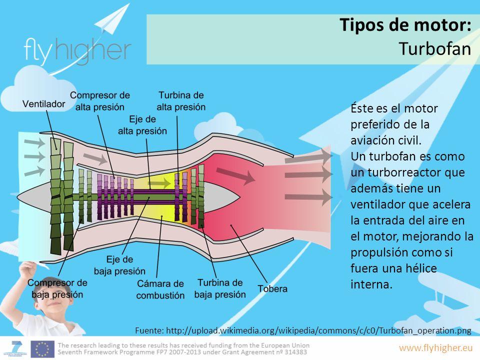 Tipos de motor: Turbofan