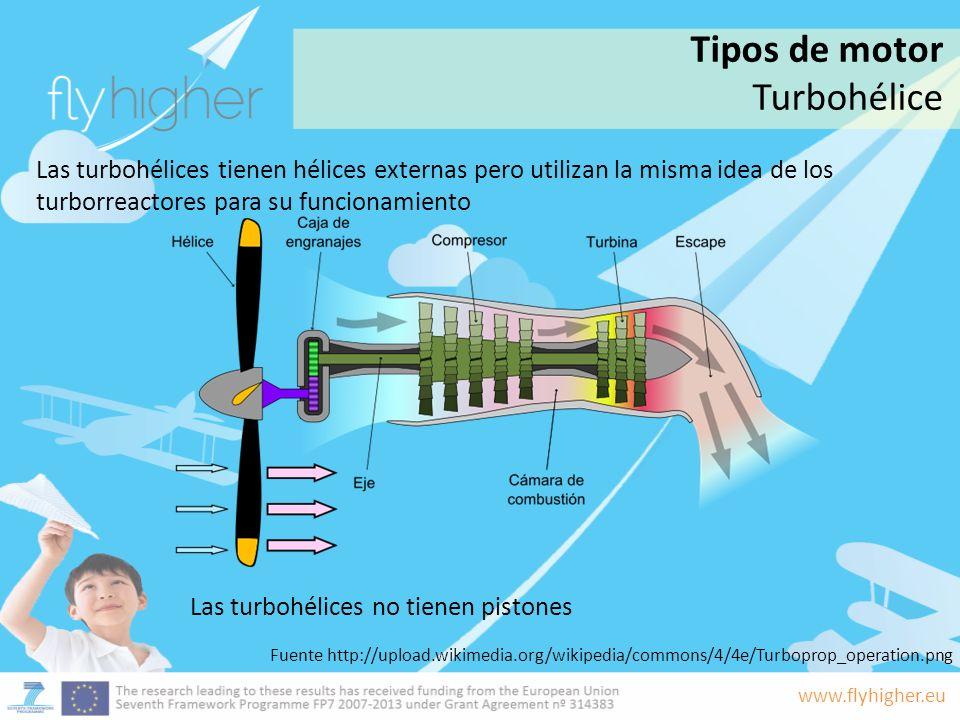Tipos de motor Turbohélice