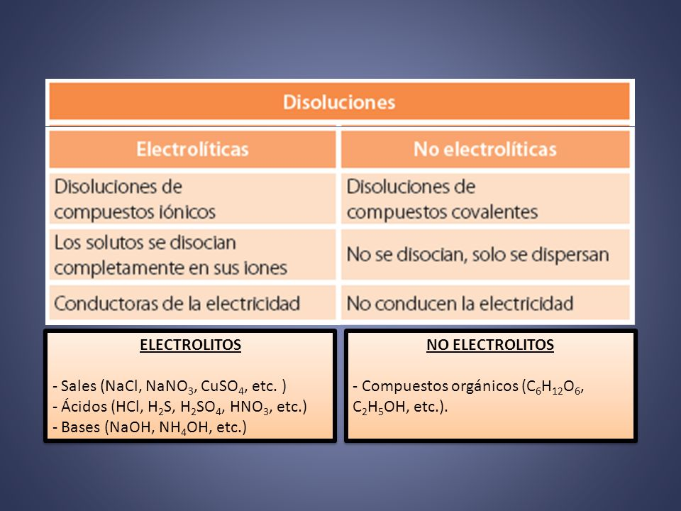 ELECTROLITOS Sales (NaCl, NaNO3, CuSO4, etc. ) Ácidos (HCl, H2S, H2SO4, HNO3, etc.) Bases (NaOH, NH4OH, etc.)