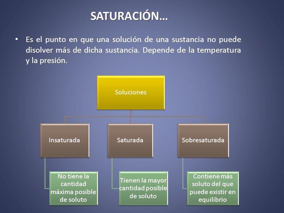SATURACIÓN… Es el punto en que una solución de una sustancia no puede disolver más de dicha sustancia. Depende de la temperatura y la presión.