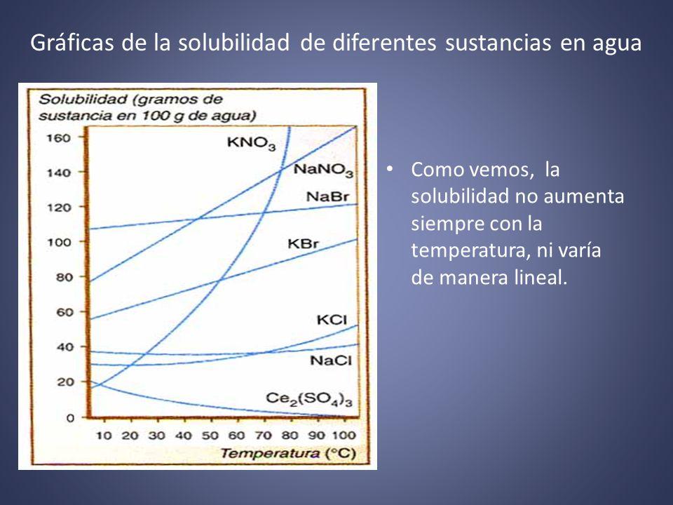 Gráficas de la solubilidad de diferentes sustancias en agua