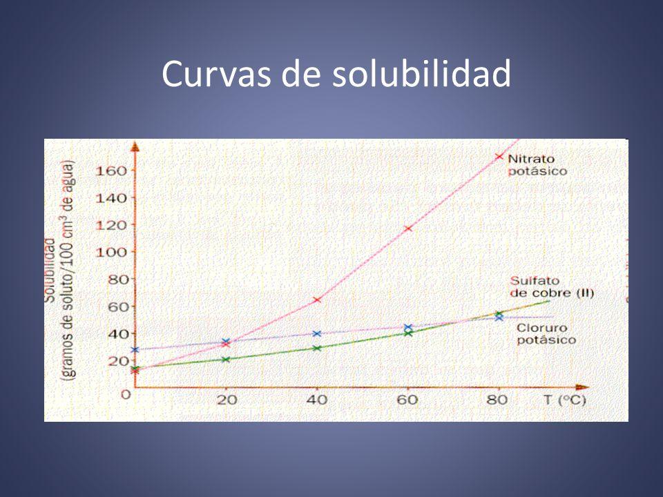 Curvas de solubilidad