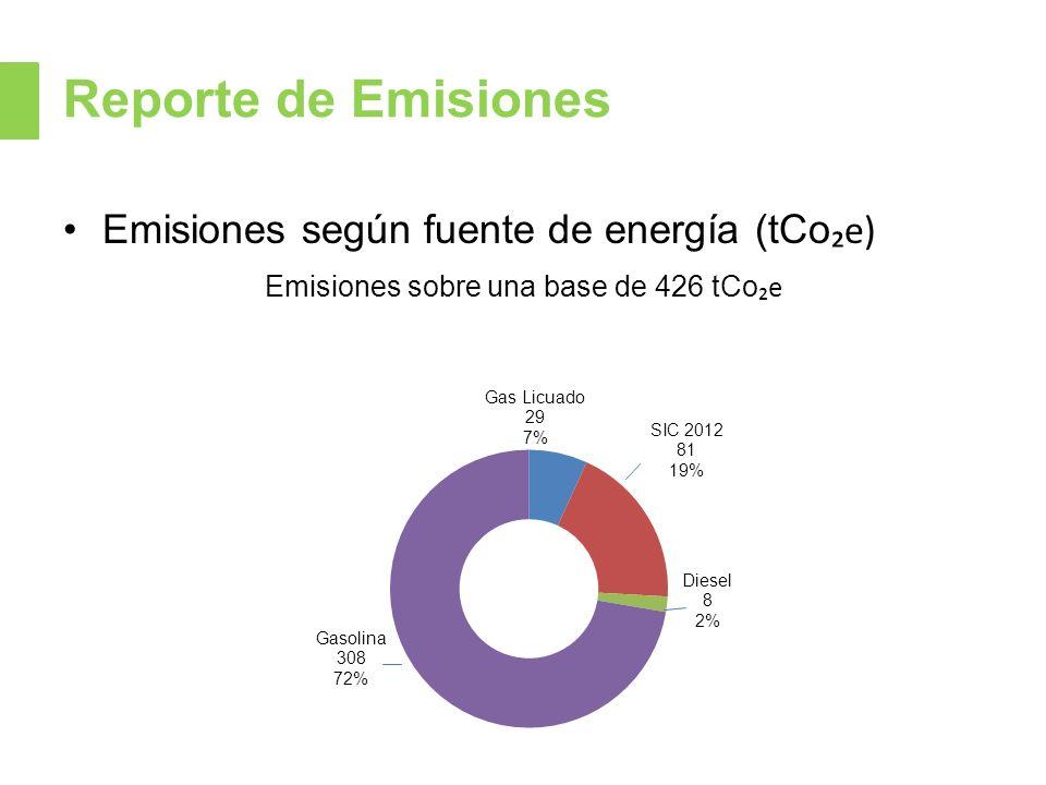 Emisiones sobre una base de 426 tCo₂e