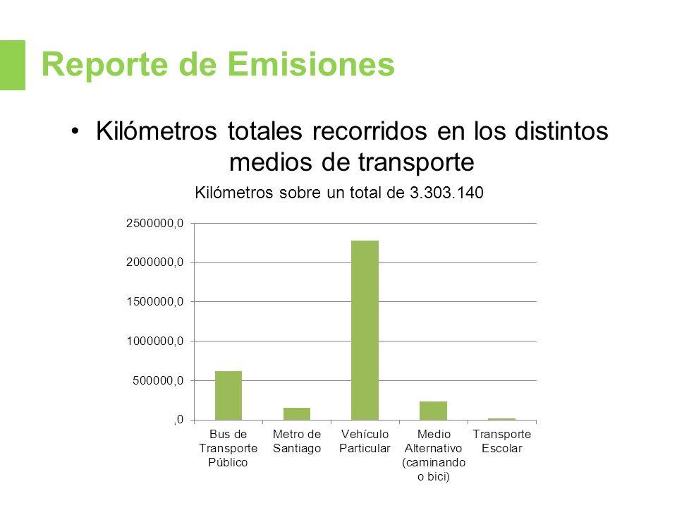 Reporte de Emisiones Kilómetros totales recorridos en los distintos medios de transporte. Kilómetros sobre un total de 3.303.140.
