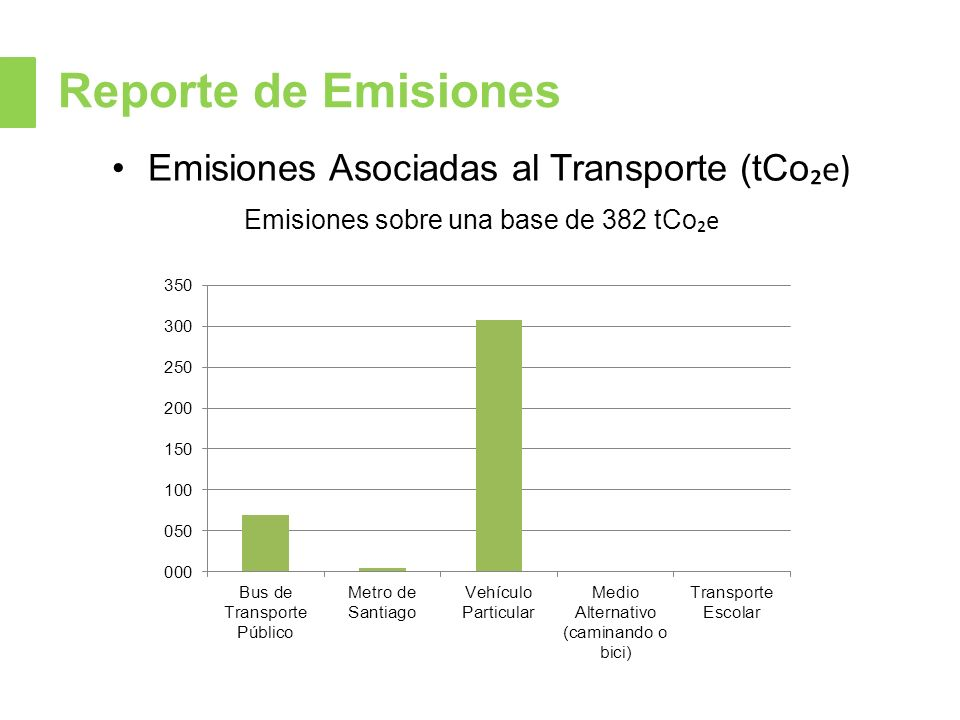 Reporte de Emisiones Emisiones Asociadas al Transporte (tCo₂e)