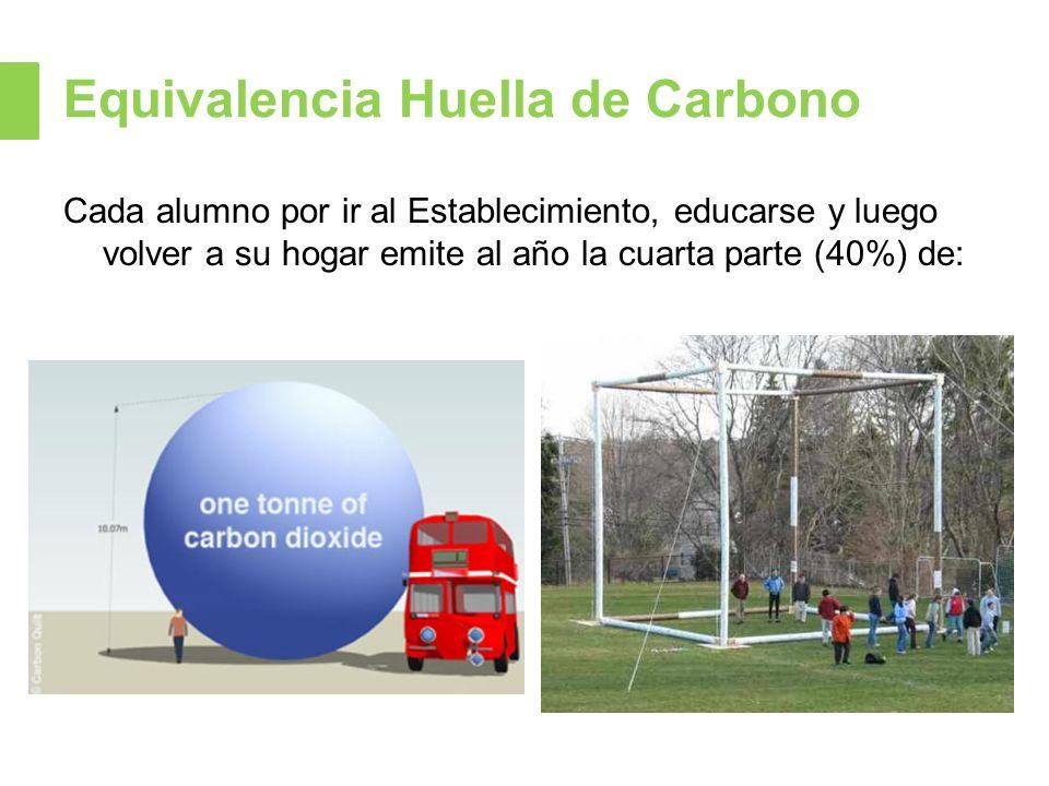 Equivalencia Huella de Carbono