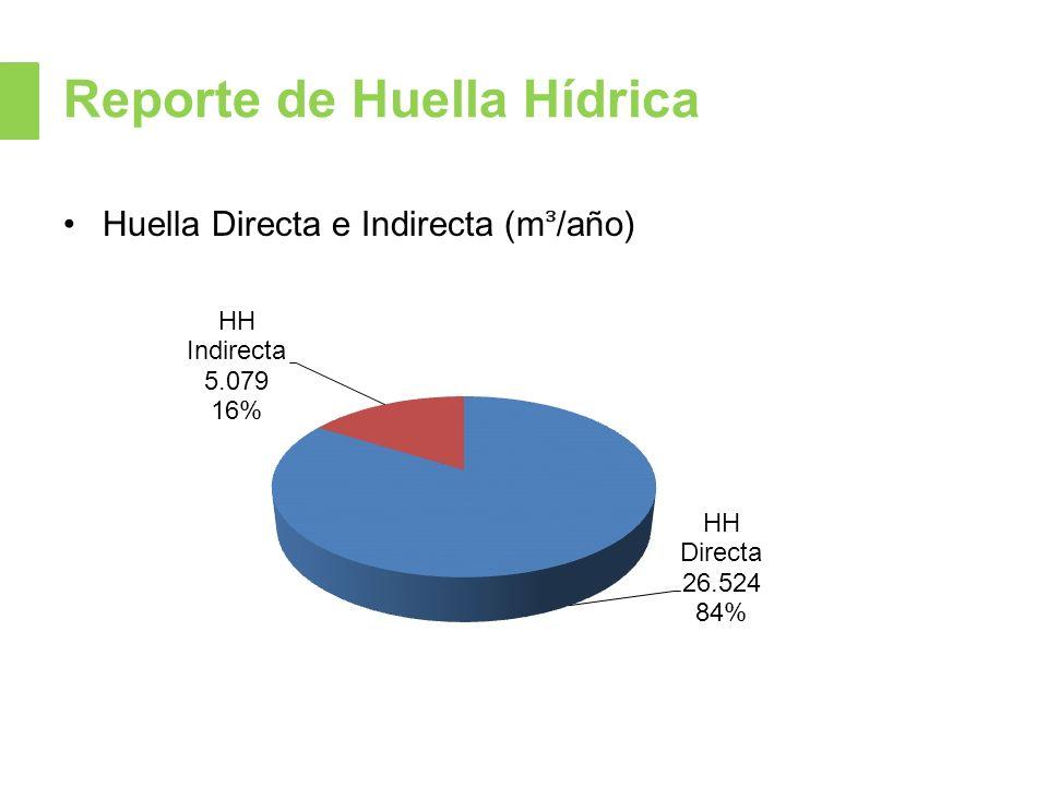Reporte de Huella Hídrica