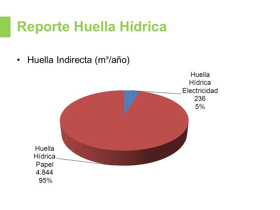 Reporte Huella Hídrica