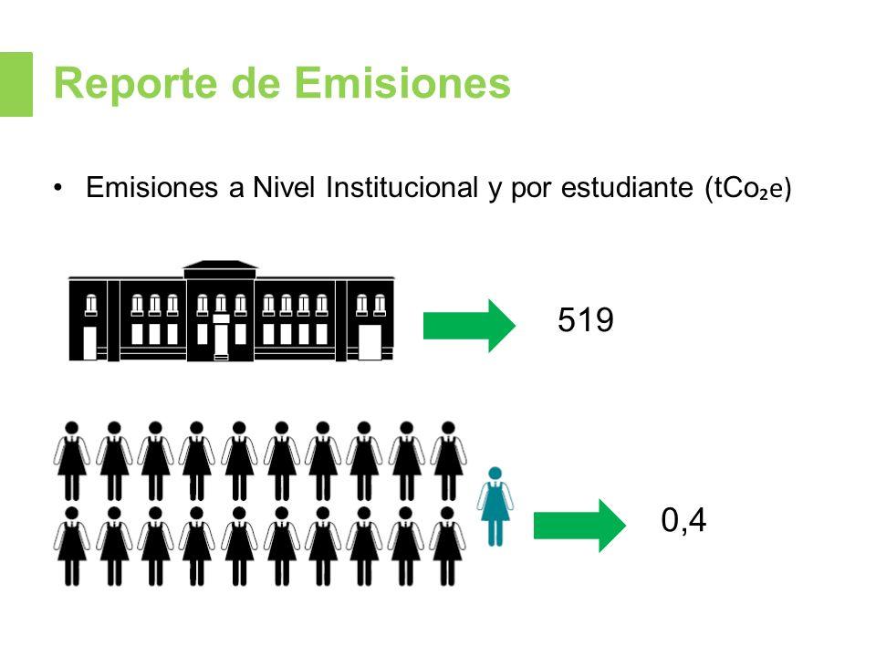 Reporte de Emisiones Emisiones a Nivel Institucional y por estudiante (tCo₂e) 519 0,4