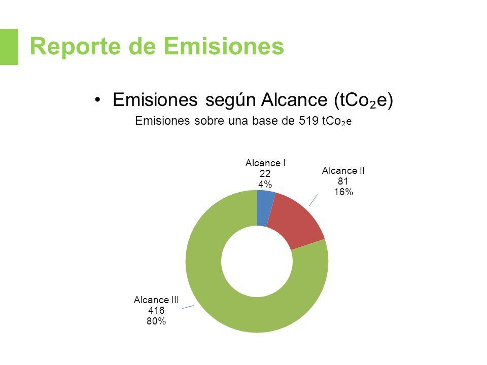 Reporte de Emisiones Emisiones según Alcance (tCo₂e)
