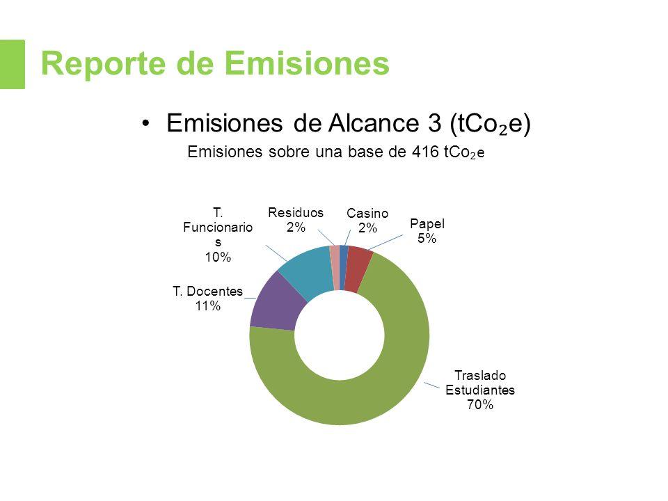 Reporte de Emisiones Emisiones de Alcance 3 (tCo₂e)