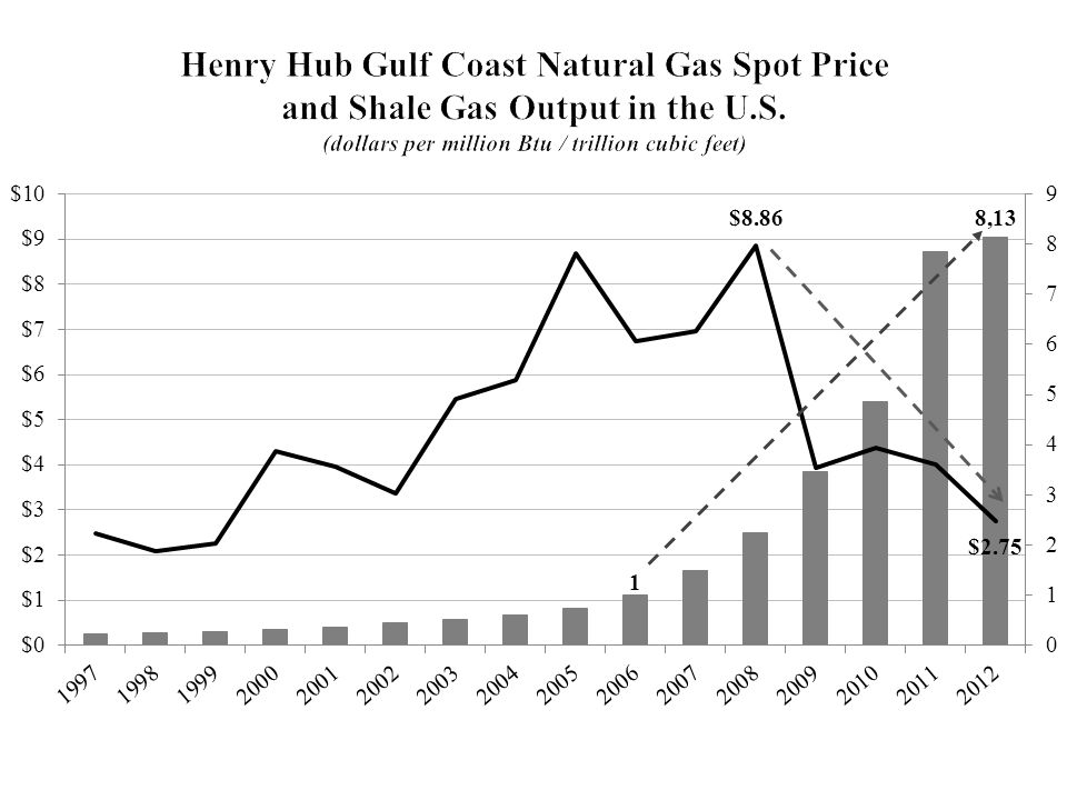 Henry Hub Gulf Coast Natural Gas Spot Price and Shale Gas Output in the U.S.