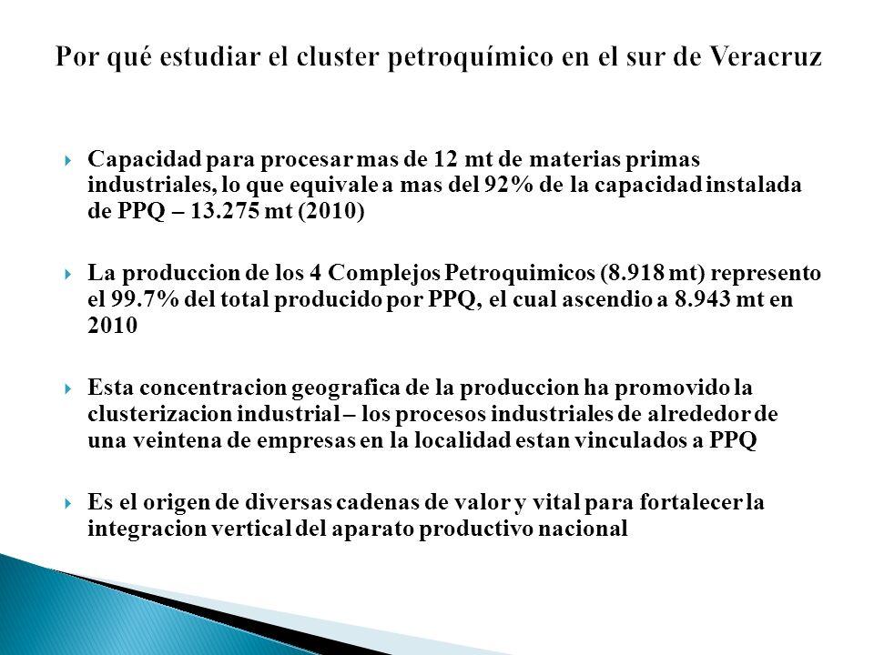 Por qué estudiar el cluster petroquímico en el sur de Veracruz