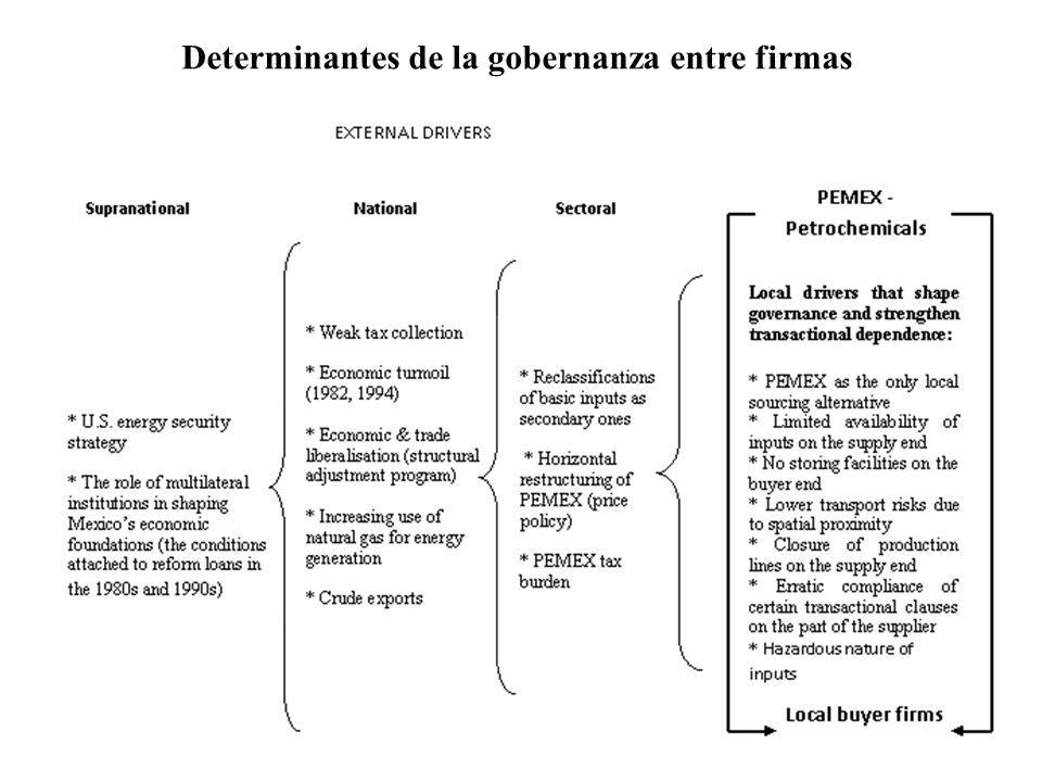 Determinantes de la gobernanza entre firmas